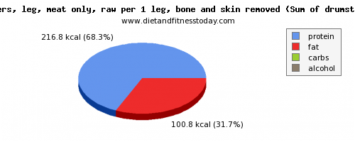 Zinc in chicken leg, per 100g - Diet and Fitness Today