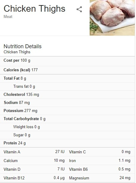 How much protein are there in 100 grams of chicken thigh? - Quora